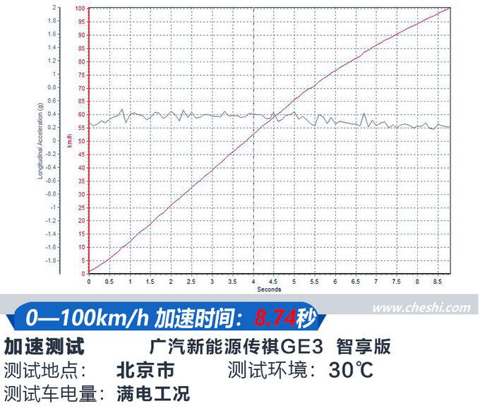 加速比宝马X1还快? 广汽新能源传祺GE3试驾