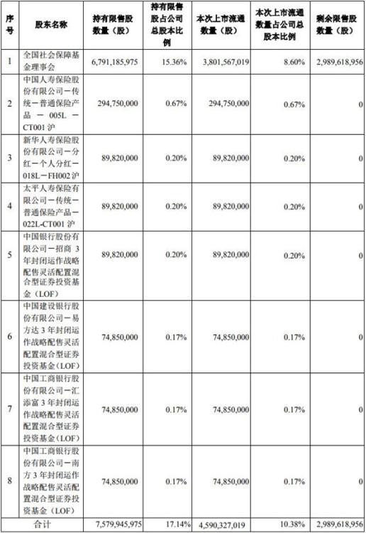 中国人保46亿股解禁 股价触跌停A股市值蒸发280亿
