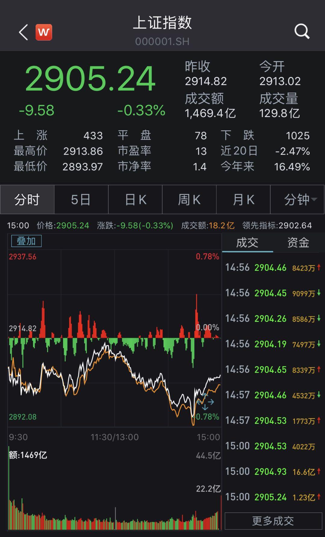 沪指收跌0.33%险守2900点,数字