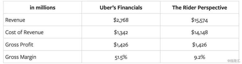 """重估 Uber:软银愿景可能混淆了""""巨大的资本需求""""和""""巨大的机遇"""""""