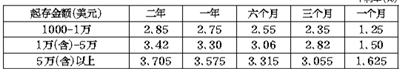 锦州银行北京分行美元智能储蓄存款值得青睐