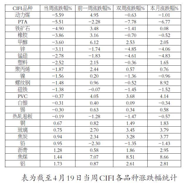 中国期货市场监控中心工业品期货指数自高位回落