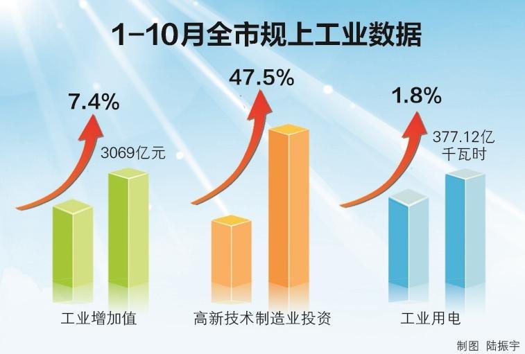 前十月无锡规上工业增加值同比增7.4% 高新制造业投资增长47.5%