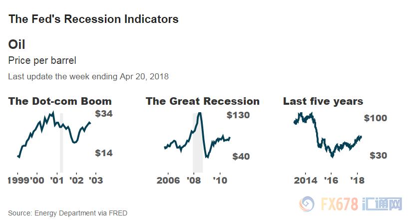 美国经济正走向衰退?关注这四大警告信号
