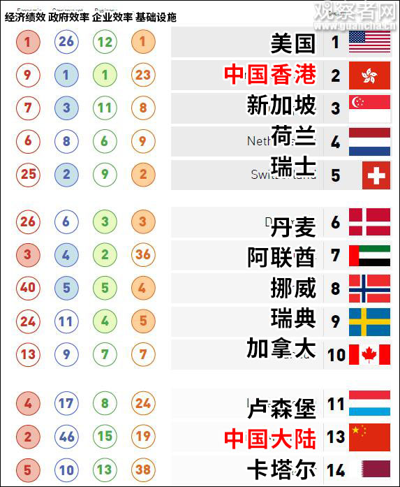大陆全球竞争力排名再超台湾 台网友:不意外