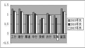 8家银行ROA情况 单位:%