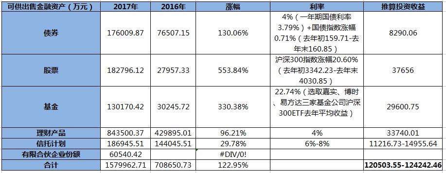 退保激增 年末扭亏的渤海人寿投资收益或存水分