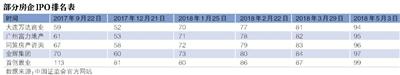 中国证监会官方网站5月4日公布的最新IPO排队