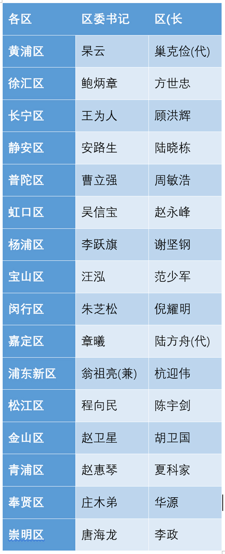 附:上海16区党政一把手名单