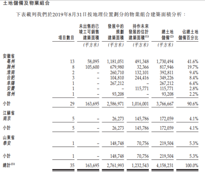三巽控股赴港IPO, 借款总额三年增775%达20.04亿元