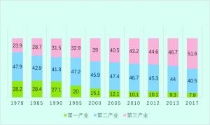 1978年我国人均gdp_捷信:人均GDP1万美元时代的消费金融发展之路