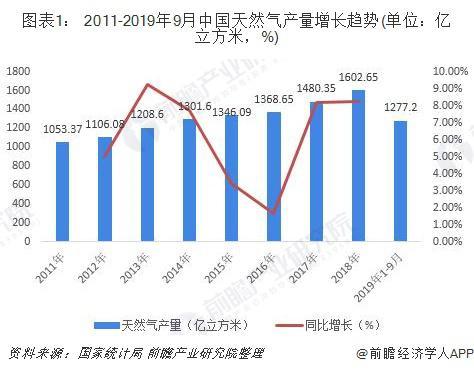 2019年中国煤质天然气行业发展现状和市场前景分析 2020年产能预计达170亿立方米/年