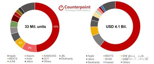 全球真无线耳机规模达3300万部 上季度中国环比44%快速增长