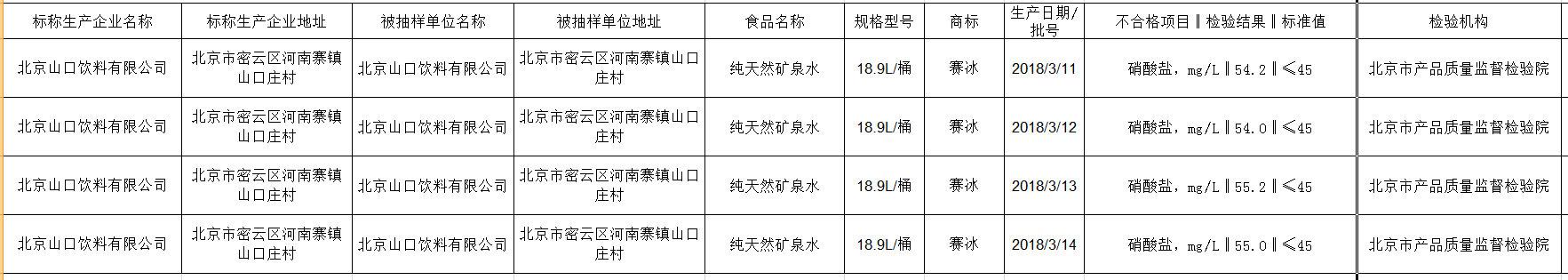 """北京山口饮料有限公司矿泉水含环境污染物上质检""""黑榜"""""""