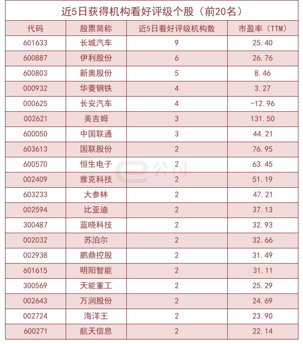 9月11日机构推荐38股 云图控股等获机构首次关注