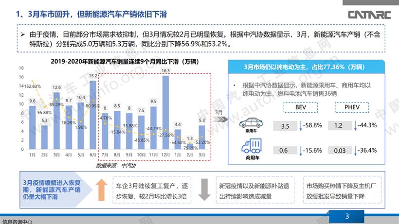 """新能源汽车销量连续下滑,自主品牌""""出招""""自救"""