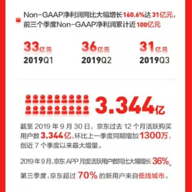 京东三季报成绩亮眼,市值却比拼多多低7亿美元,刘强东对明年有信心