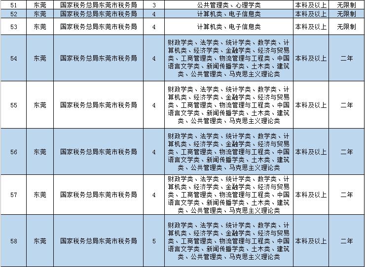 5年来最高!2020国考!东莞招137名公务员!