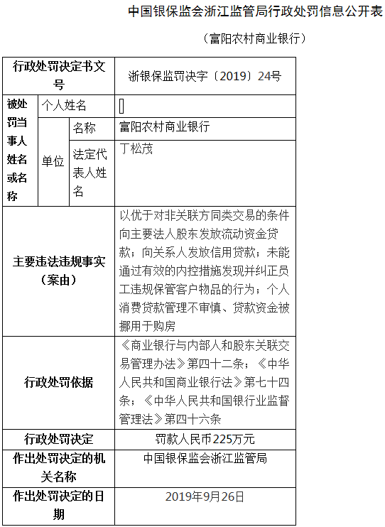 富阳农商银行4宗违法遭罚225万 向主要法人股东放贷