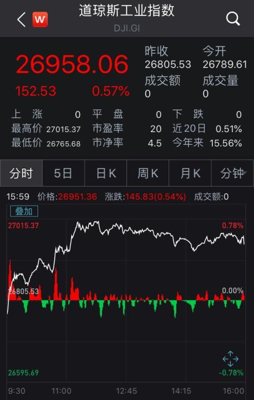 美股低开高走集体收红 区块链概