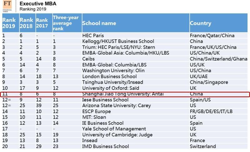 收紧招生关倒逼含金量,China现身《金融时报》全球EMBA百强前五席并领跑单项