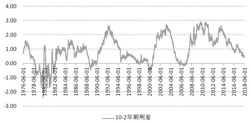 图为10年和2年期美债收益率利差