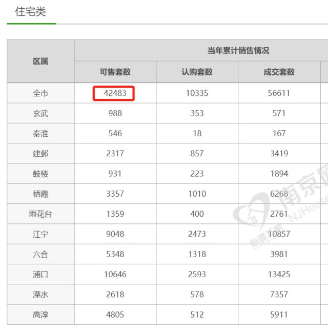 南京新房库存4.2万套创年内新高