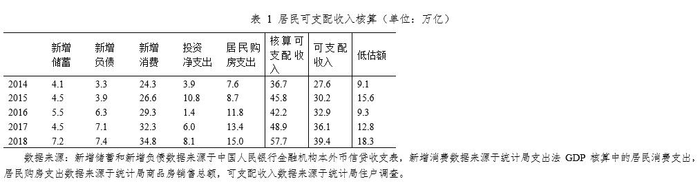 西南财大|中国家庭实际债务收入比被高估,需控制房贷总量