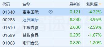 猪价11月环比跌逾13%,猪肉股股价纷纷下跌