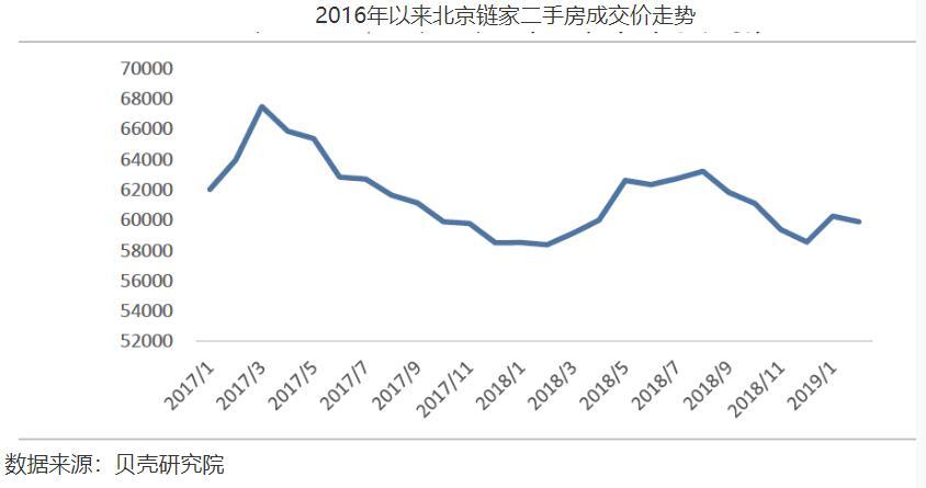 """""""北京实施""""3.17""""史上最严房地产调控政策已将近两年"""