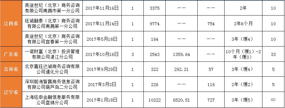 (上述表格数据综合中国裁判文书网)