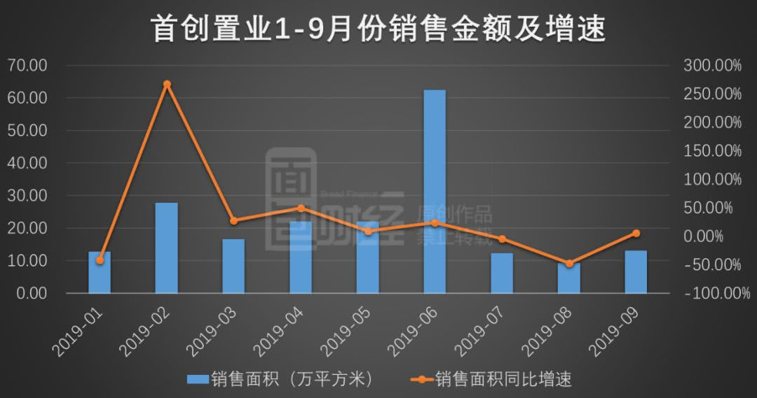 首创置业:9月销售额35.5亿 销售均价环比下降5258元