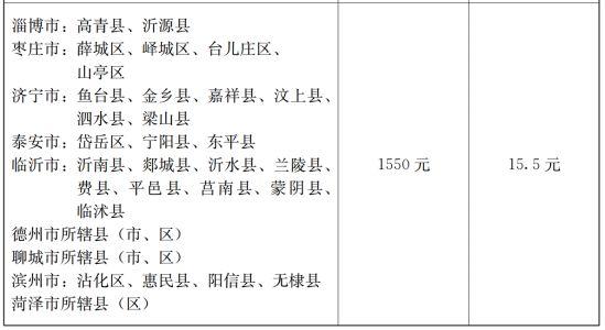 重磅!山东省政府公布全省最低工资标准(含莱芜市标准)