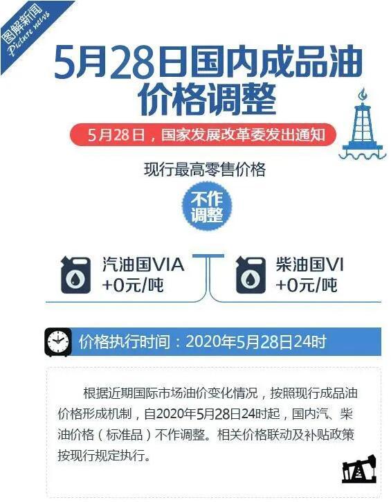 国内成品油新一轮调价窗口28日24