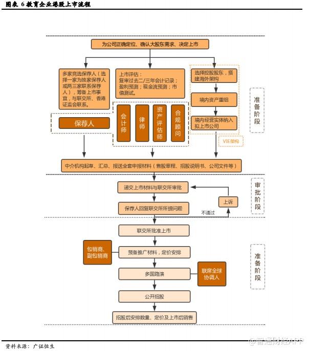 广正恒生:港股新股上市中介哪家强?费率几何?