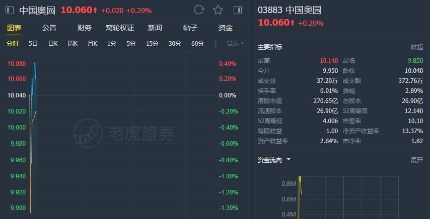 """中金:维持中国奥园(03883)""""跑赢行业""""评级 目标价13.84港元"""