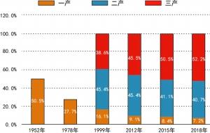 中国经济70年动能巨变:多种所有制共同发展格局巩固
