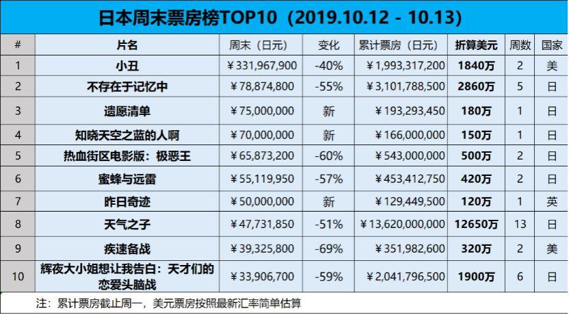 【票·数据】#日本票房#强台风重创市场,《小丑》蝉联周末冠军
