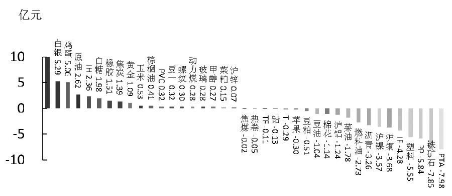 期货市场每日资金变动(9月16日)
