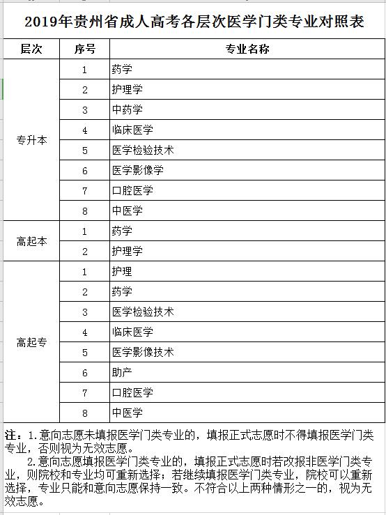贵州省2019年成人高考正式志愿11月15日开始填报