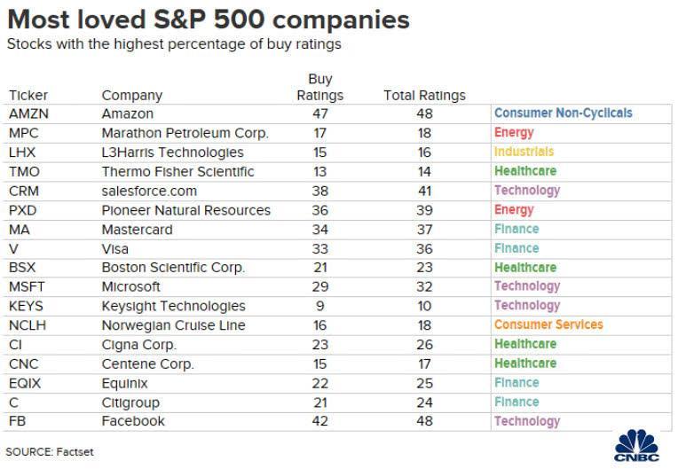 华尔街最爱哪些标普500成份股?