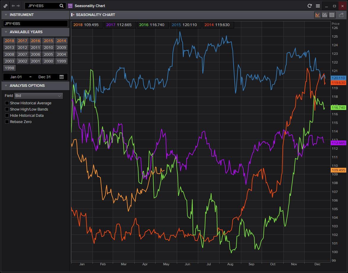 若股市债市油市格局延续!日元恐将跌得更快?