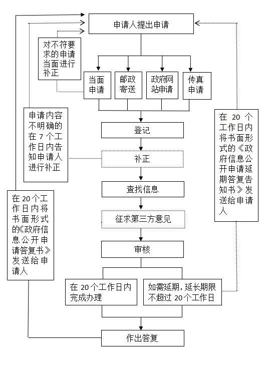 来了!江苏发布最新政府信息公开指南