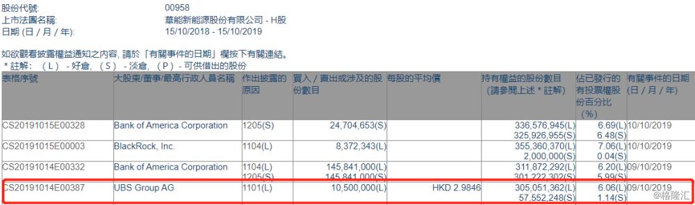 【增减持】华能新能源(00958.HK)获UBS Group增持1050万股
