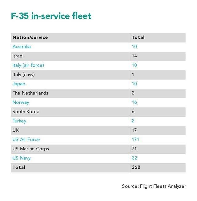 F-35战斗机交付装备数量统计(数据截止到2019年1年)