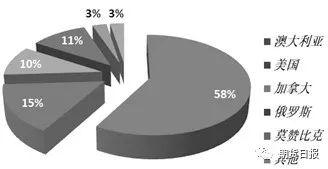 图为澳大利亚冶金煤主要出口市场及份额
