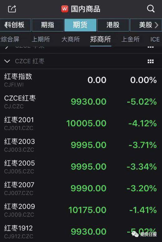 """突然跌停!红枣失守万元大关 增仓57%是空头""""集结号""""?"""