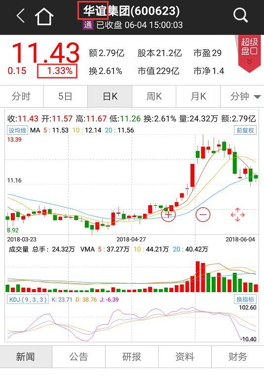 崔永元道歉阴阳合同事件发酵 影视板块市值缩水百亿