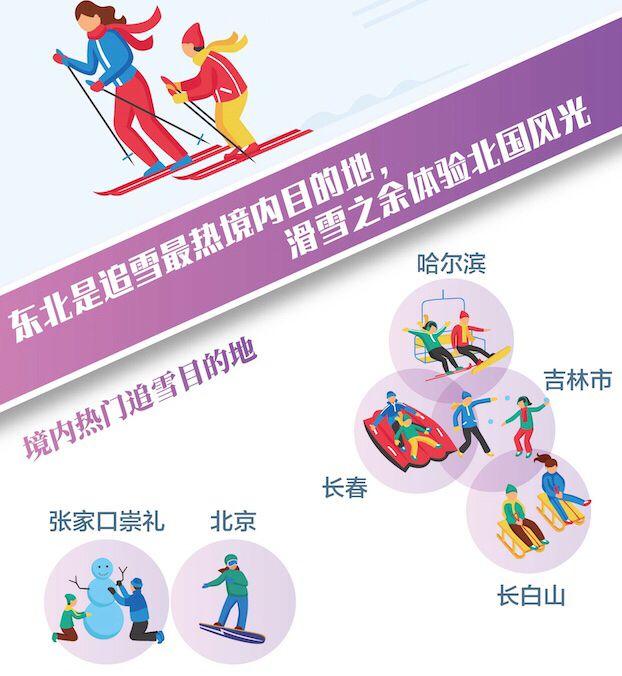 冬季冰雪旅游热,哈尔滨冰雪大世