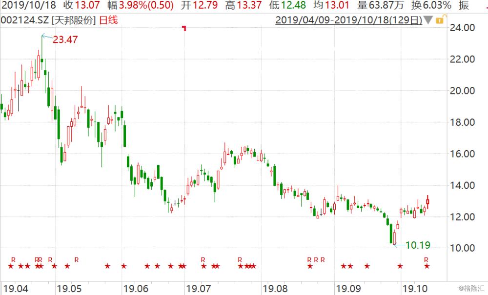 天邦股份(002124.SZ)涨4% 猪价超预期 三季度扭亏为盈